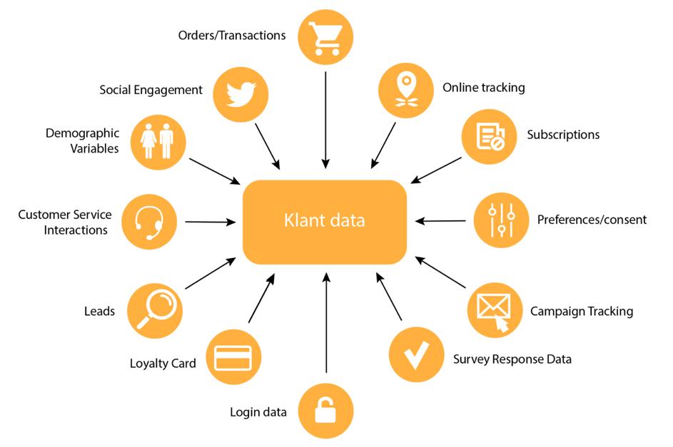 Inventariseren: breng de databronnen met klantgegevens in kaart | Ternair