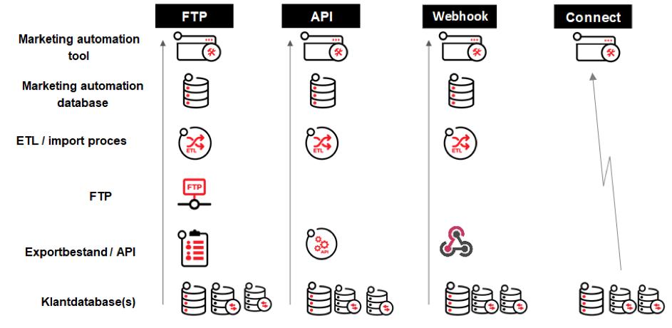Mogelijkheden voor de data-uitwisseling: FTP, API, Webhook en Direct Connect | Ternair
