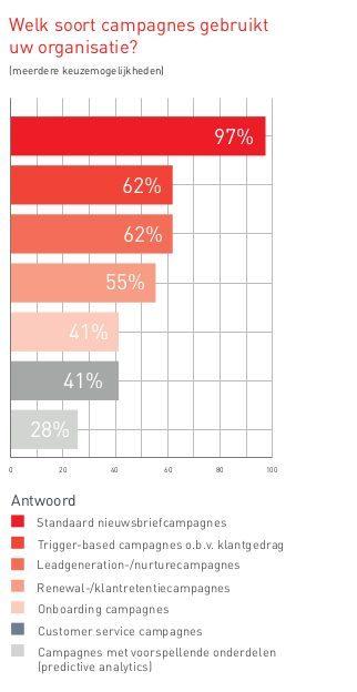 Bijna alle organisaties maken gebruik van standaard nieuwsbrieven | Ternair
