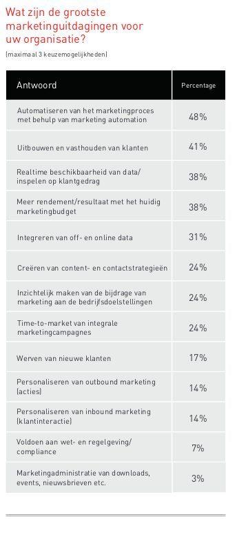 De grootste marketinguitdaging is het automatiseren van het marketingproces | Ternair