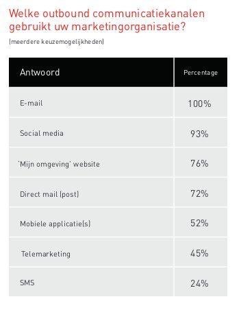 E-mailmarketing domineert de communicatiemix | Ternair